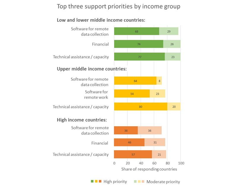 [Top three support priorities by income group]